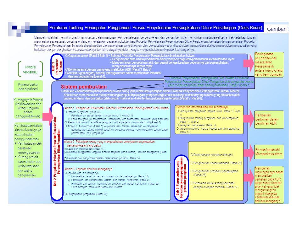 Peraturan Tentang Pencepatan Penggunaan Proses Penyelesaian Persengketaan Diluar Persidangan (Garis Besar) Mempermudah hal memilih prosedur yang sesua