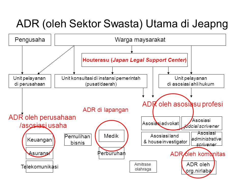 ADR (oleh Sektor Swasta) Utama di Jeapng Unit konsultasi di instansi pemerintah (pusat/daerah) Unit pelayanan di asosiasi ahli hukum ADR oleh asosiasu