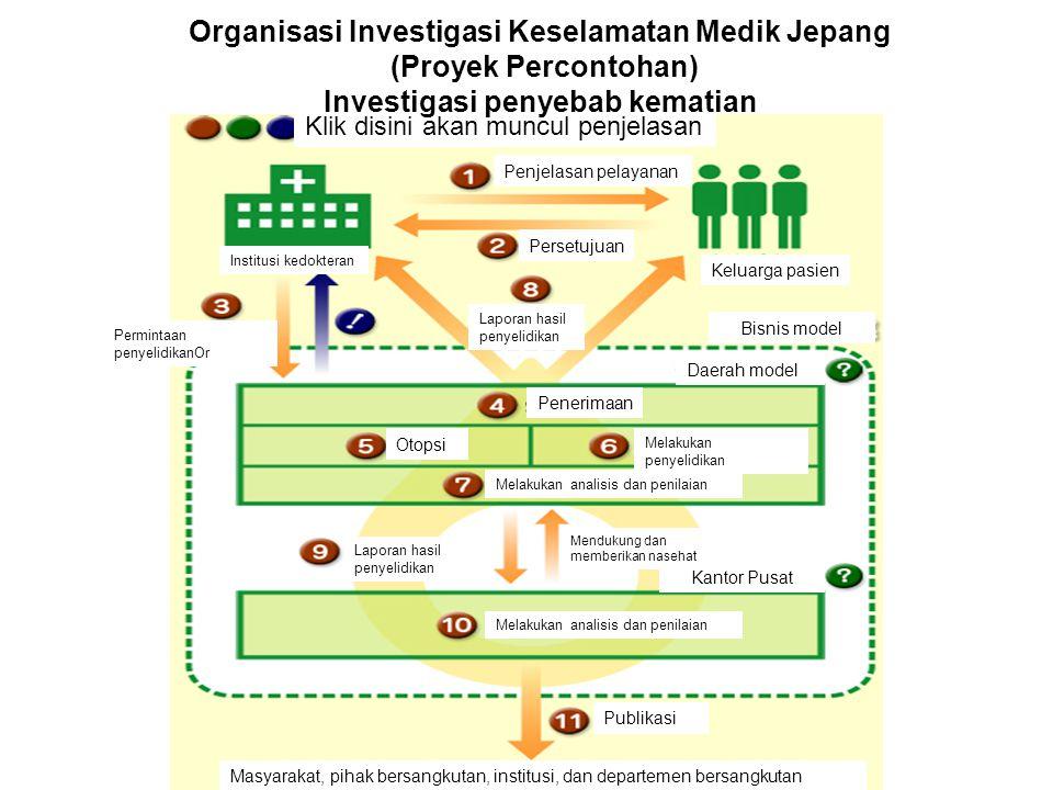 Klik disini akan muncul penjelasan Penjelasan pelayanan Persetujuan Keluarga pasien Bisnis model Institusi kedokteran Permintaan penyelidikanOr Lapora