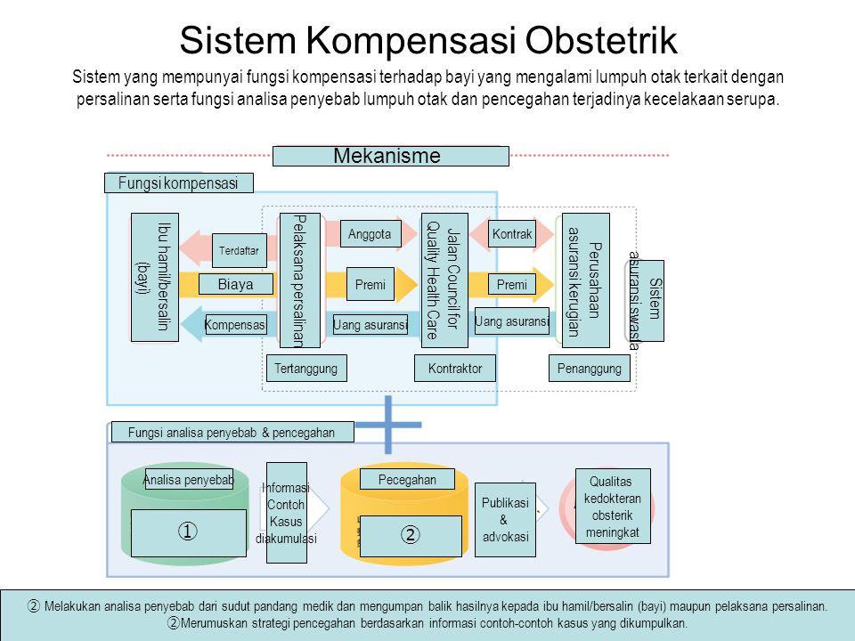 Sistem Kompensasi Obstetrik Sistem yang mempunyai fungsi kompensasi terhadap bayi yang mengalami lumpuh otak terkait dengan persalinan serta fungsi an