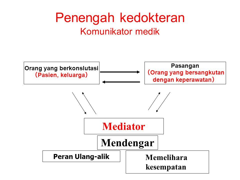 Penengah kedokteran Komunikator medik Orang yang berkonslutasi ( Pasien, keluarga ) Pasangan ( Orang yang bersangkutan dengan keperawatan ) Mediator M
