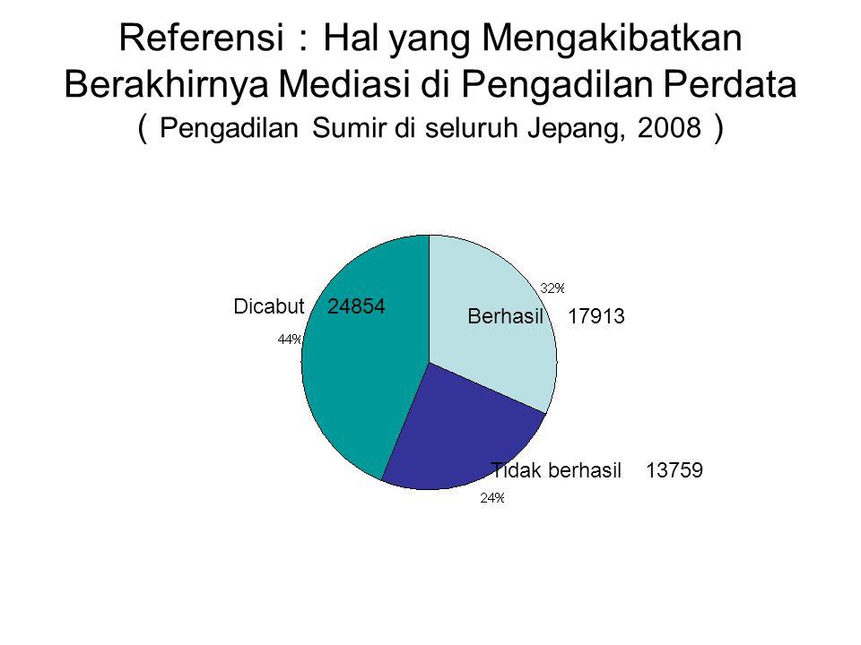 Referensi : Hal yang Mengakibatkan Berakhirnya Mediasi di Pengadilan Perdata ( Pengadilan Sumir di seluruh Jepang, 2008 ) Dicabut 24854 Tidak berhasil