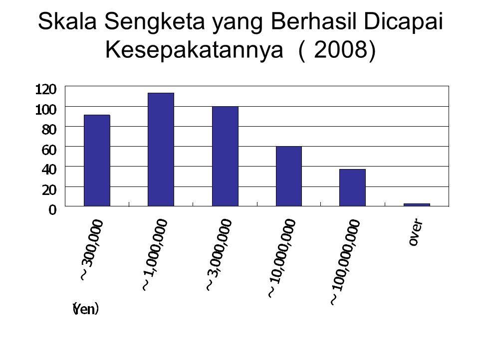 Skala Sengketa yang Berhasil Dicapai Kesepakatannya ( 2008)