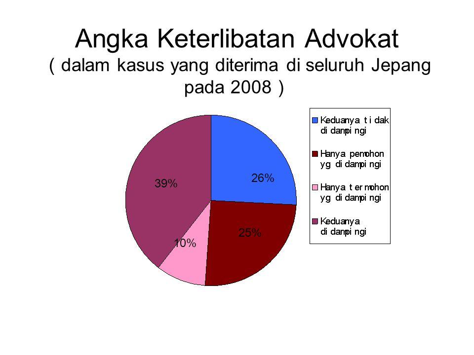 Angka Keterlibatan Advokat ( dalam kasus yang diterima di seluruh Jepang pada 2008 ) 39% 25% 26% 10%
