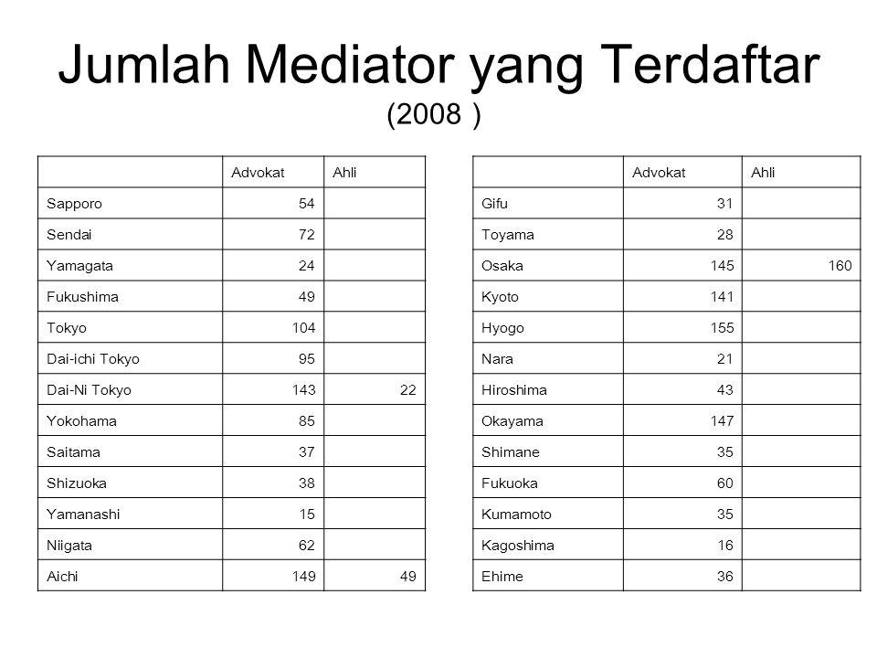 Jumlah Mediator yang Terdaftar (2008 ) AdvokatAhli Gifu31 Toyama28 Osaka145160 Kyoto141 Hyogo155 Nara21 Hiroshima43 Okayama147 Shimane35 Fukuoka60 Kum