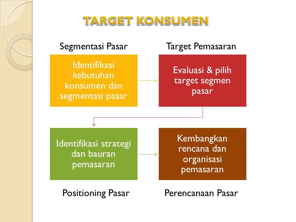 Identifikasi kebutuhan konsumen dan segmentasi pasar Evaluasi & pilih target segmen pasar Identifikasi strategi dan bauran pemasaran Kembangkan rencana dan organisasi pemasaran Segmentasi PasarTarget Pemasaran Positioning PasarPerencanaan Pasar
