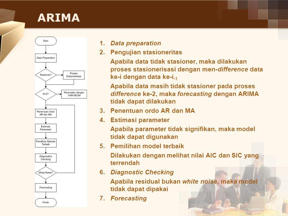 ARIMA 1. Data preparation 2. Pengujian stasioneritas Apabila data tidak stasioner, maka dilakukan proses stasionerisasi dengan men-difference data ke-