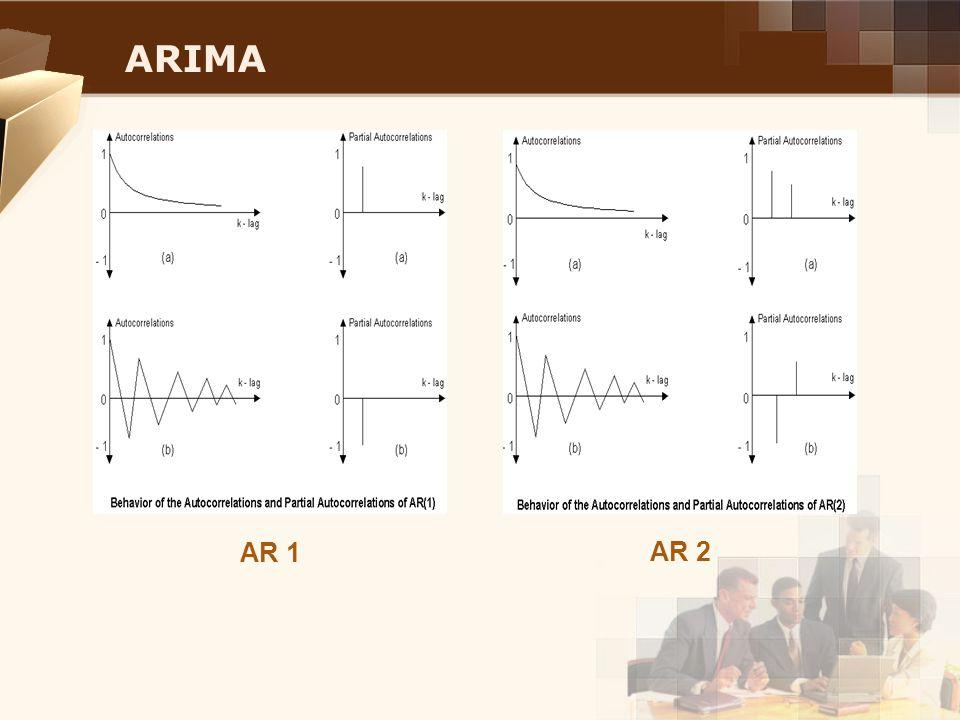 ARIMA AR 1 AR 2
