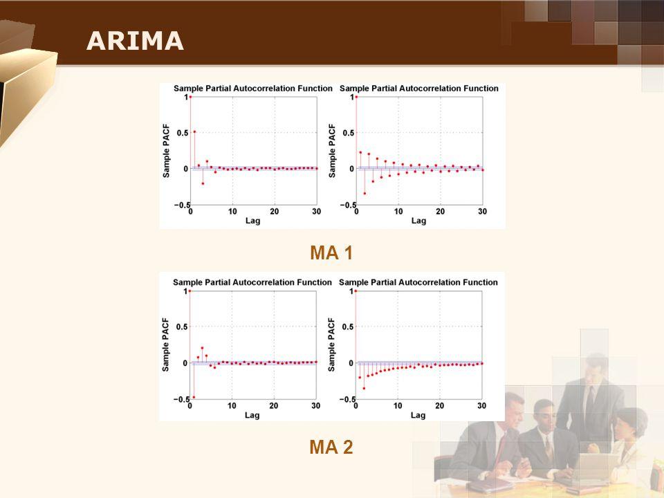 ARIMA MA 1 MA 2