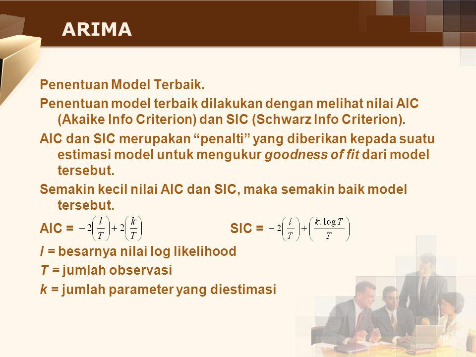 ARIMA Penentuan Model Terbaik. Penentuan model terbaik dilakukan dengan melihat nilai AIC (Akaike Info Criterion) dan SIC (Schwarz Info Criterion). AI