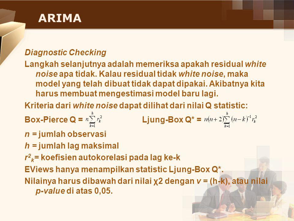 ARIMA Diagnostic Checking Langkah selanjutnya adalah memeriksa apakah residual white noise apa tidak. Kalau residual tidak white noise, maka model yan