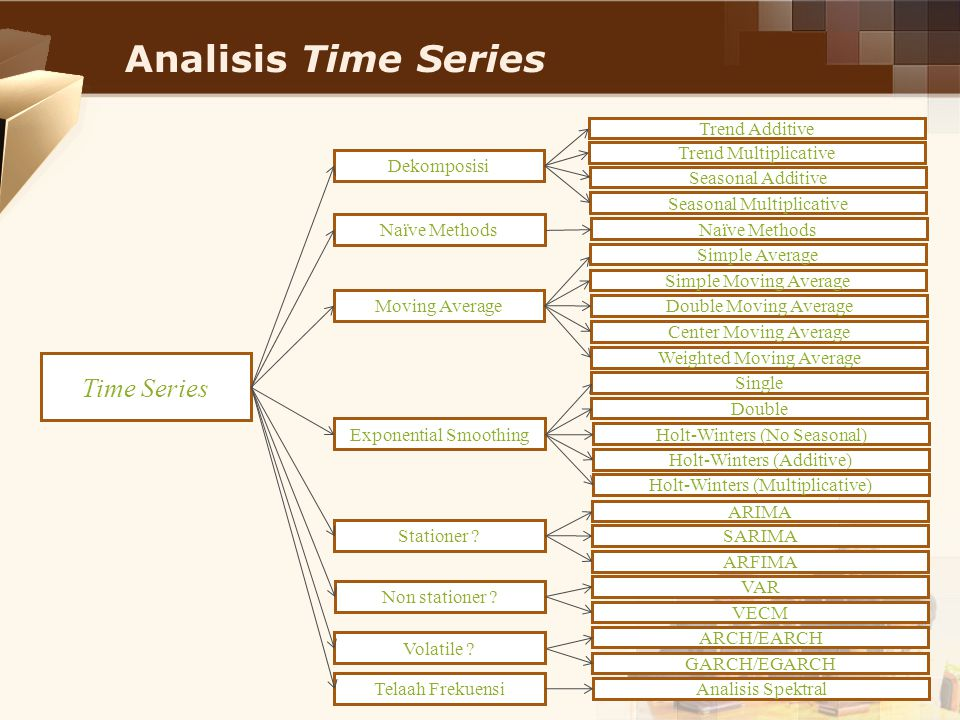 Analisis Time Series Time Series Moving Average Simple Average Simple Moving Average Double Moving Average Center Moving Average Weighted Moving Avera