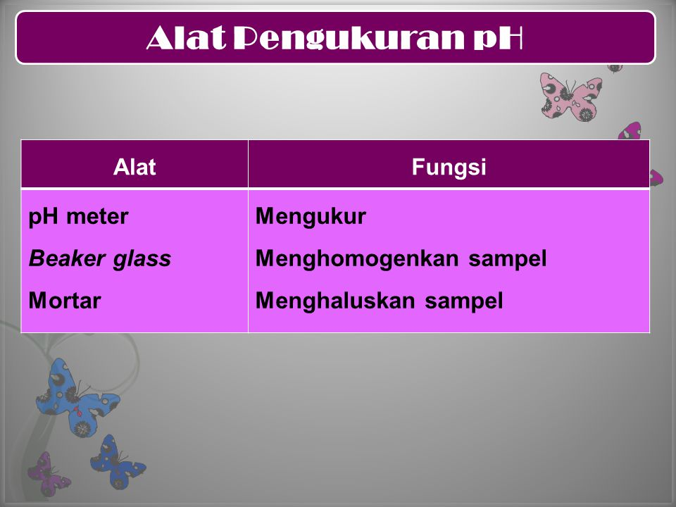 Alat Pengukuran pH AlatFungsi pH meter Beaker glass Mortar Mengukur Menghomogenkan sampel Menghaluskan sampel