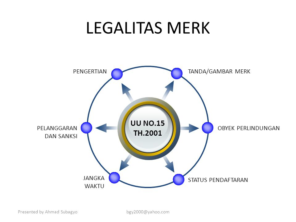 Presented by Ahmad Subagyobgy2000@yahoo.com LEGALITAS PRODUK