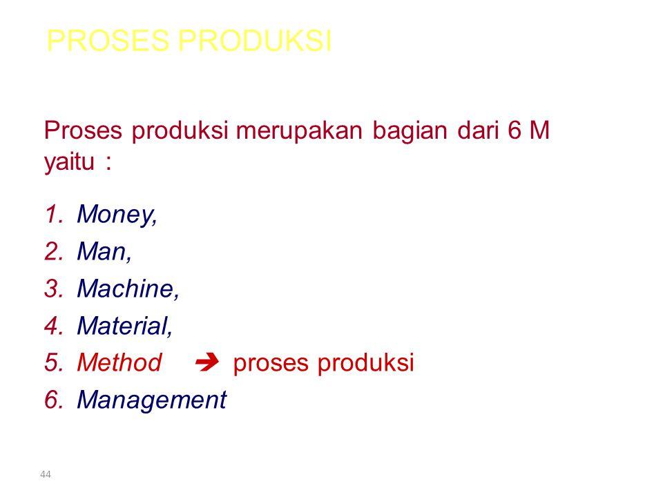 43 ALAT PRODUKSI Alat ProduksiSektor •tanah, •bangunan, •alat pengangkutan, •tenaga kerja •mesin-mesin, •pembangkit listrik •Dll.