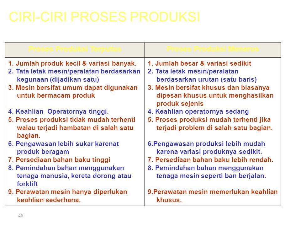 45 • Proses Produksi Terputus • Proses Produksi Menerus. PROSES PRODUKSI Lanjutan … Proses produksi dibagi dalam 2 jenis yaitu :