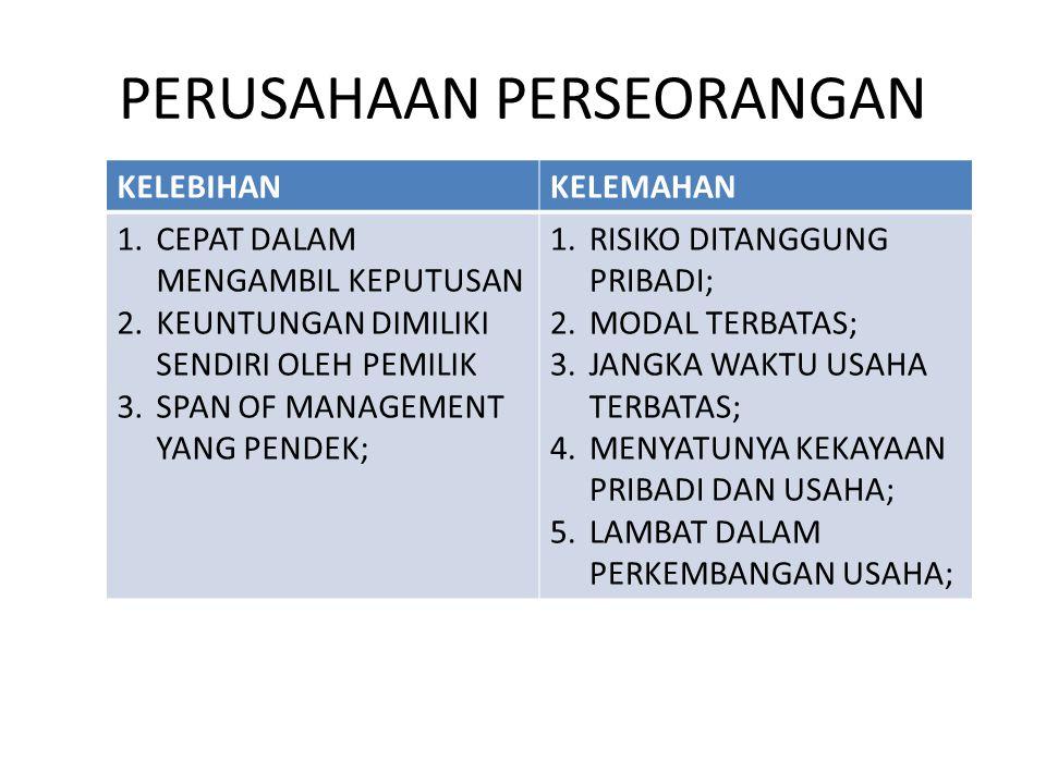 Presented by Ahmad Subagyobgy2000@yahoo.com SKALA USAHA DI INDONESIA MIKRO KECIL MENEGAH BESAR SKALA BERDASARKAN ASSET