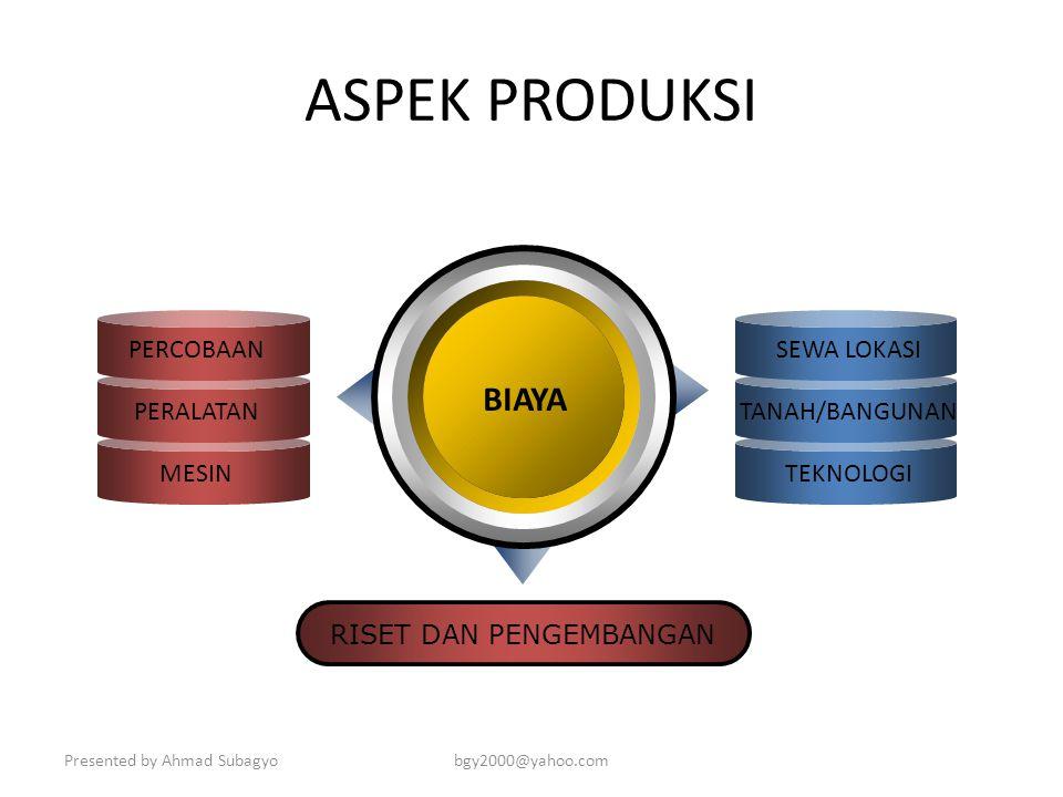 Presented by Ahmad Subagyobgy2000@yahoo.com ASPEK MARKETING BIAYA PROMOSI BIAYA DISTRIBUSI BIAYA LAUNCHING BIAYA PRODUK SAMPEL