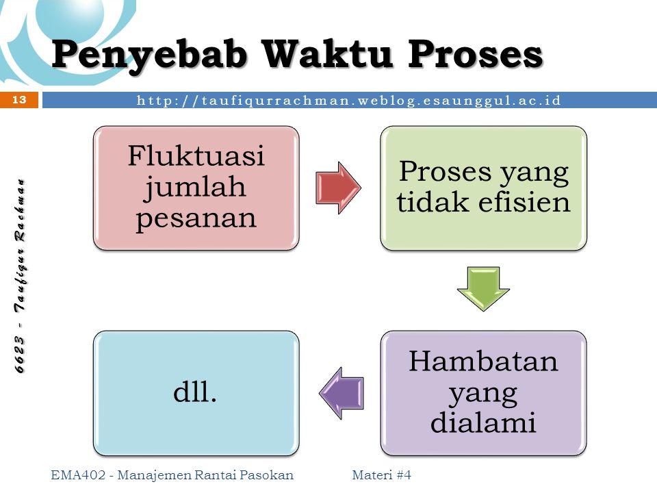 http://taufiqurrachman.weblog.esaunggul.ac.id 6 6 2 3 - T a u f i q u r R a c h m a n Penyebab Waktu Proses Materi #4 EMA402 - Manajemen Rantai Pasoka