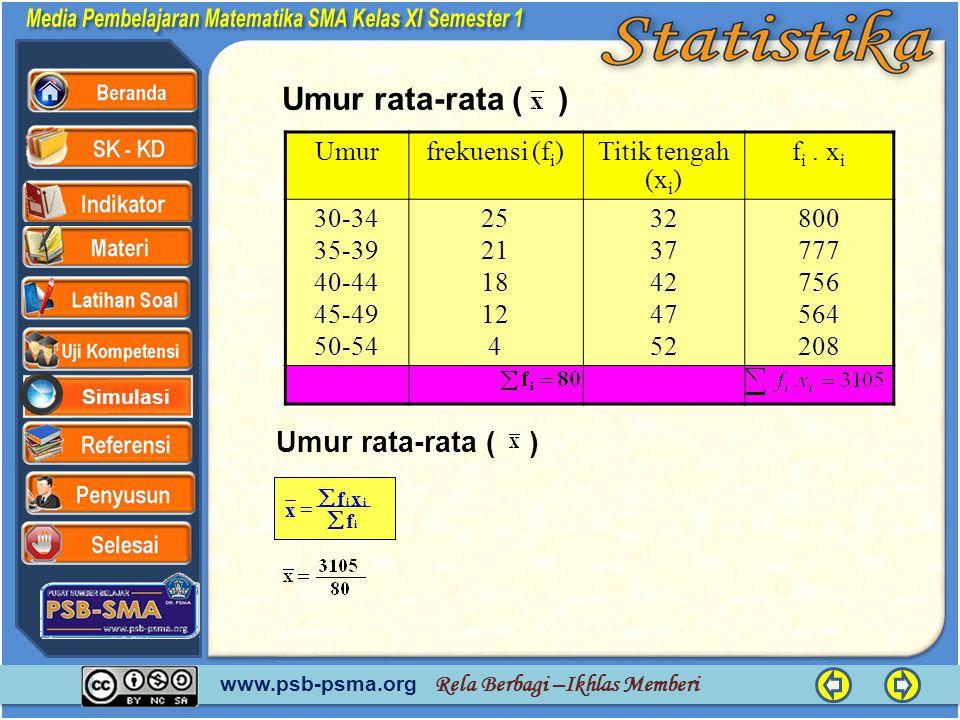 www.psb-psma.org Rela Berbagi –Ikhlas Memberi Simulasi Umurfrekuensi (f i )Titik tengah (x i ) f i. x i 30-34 35-39 40-44 45-49 50-54 25 21 18 12 4 32
