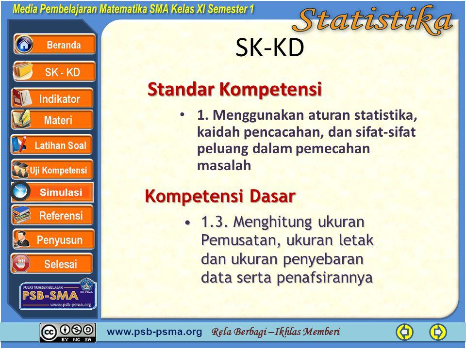 www.psb-psma.org Rela Berbagi –Ikhlas Memberi Simulasi SK-KD Standar Kompetensi • 1. Menggunakan aturan statistika, kaidah pencacahan, dan sifat-sifat