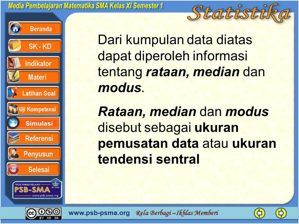 www.psb-psma.org Rela Berbagi –Ikhlas Memberi Simulasi Dari kumpulan data diatas dapat diperoleh informasi tentang rataan, median dan modus. Rataan, m