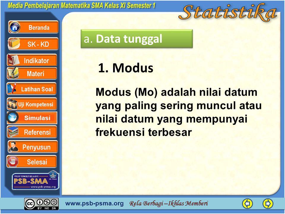 www.psb-psma.org Rela Berbagi –Ikhlas Memberi Simulasi tepi bawahumurfrekuensi 29,5 34,5 39,5 44,5 49,5 30-34 35-39 40-44 45-49 50-54 25 21 18 12 4 d 1 = 25 – 0 = 25 d 2 = 25 – 21 = 4 Modus (Mo) Kelas modus adalah kelas yang mempunyai frekuensi terbesar yaitu kelas 30 – 34, dan I = 5, maka : I dd d LMo 21 1        