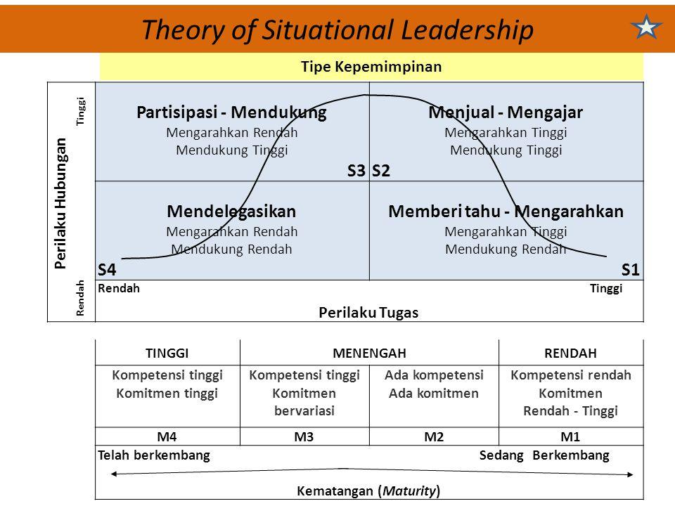 Theory of Situational Leadership Perilaku Hubungan Rendah Tinggi Partisipasi - Mendukung Mengarahkan Rendah Mendukung Tinggi S3 Menjual - Mengajar Men