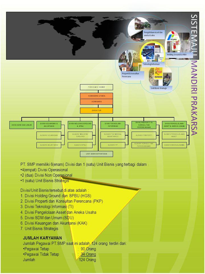 SISTEMAJU MANDIRI PRAKARSA PT. SMP memiliki 6(enam) Divisi dan 1 (satu) Unit Bisnis yang terbagi dalam : •4(empat) Divisi Operasional •2 (dua) Divisi