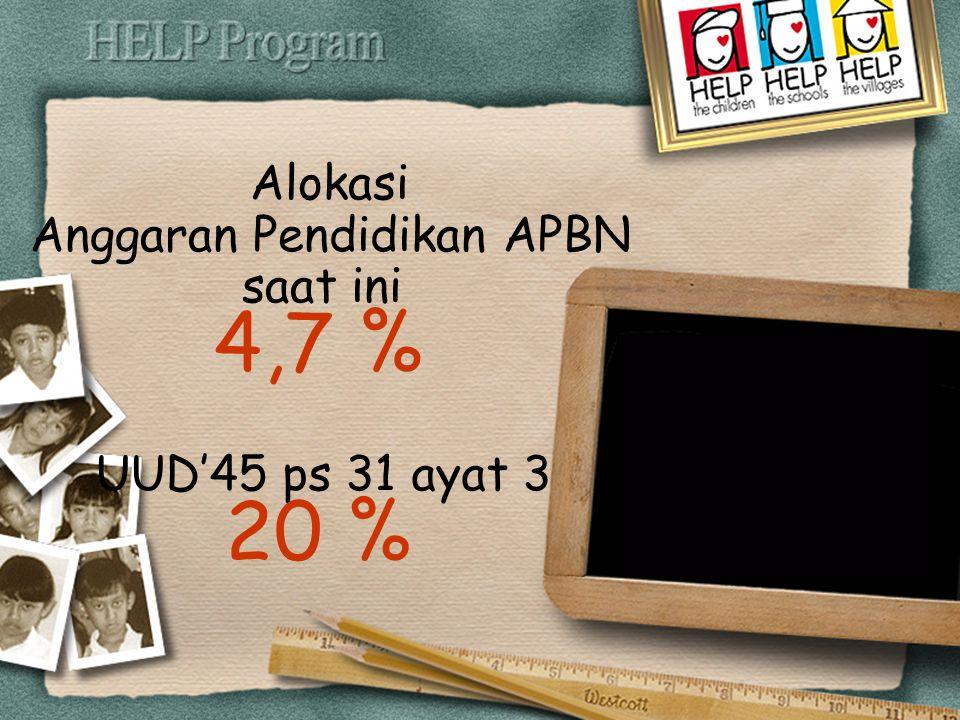 4,7 % Alokasi Anggaran Pendidikan APBN saat ini UUD'45 ps 31 ayat 3 20 %