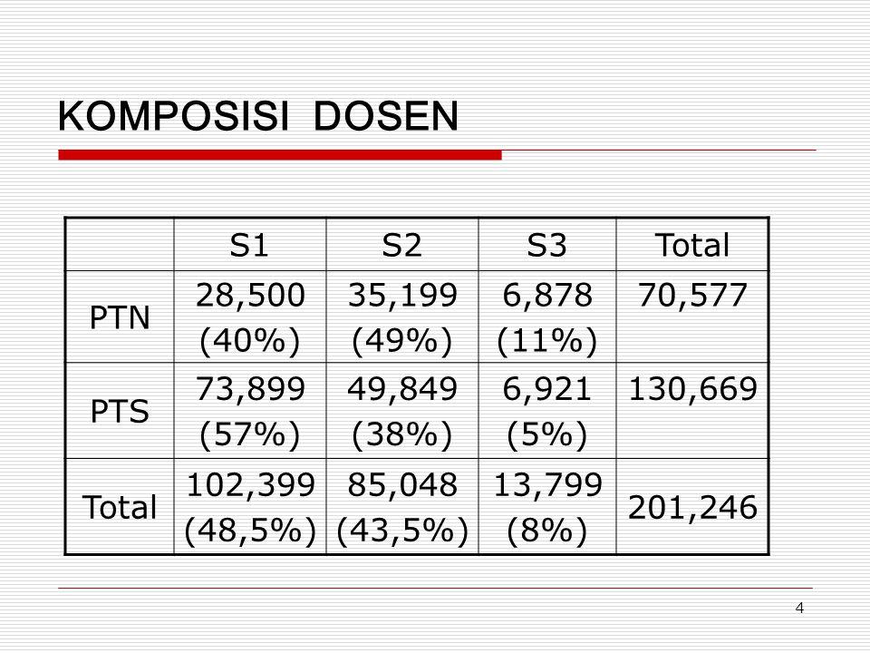 4 KOMPOSISI DOSEN S1S2S3Total PTN 28,500 (40%) 35,199 (49%) 6,878 (11%) 70,577 PTS 73,899 (57%) 49,849 (38%) 6,921 (5%) 130,669 Total 102,399 (48,5%)