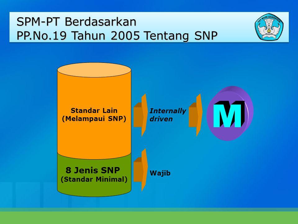 8 Jenis SNP (Standar Minimal) Standar Lain (Melampaui SNP) Wajib Internally driven SPM-PT Berdasarkan PP.No.19 Tahun 2005 Tentang SNP