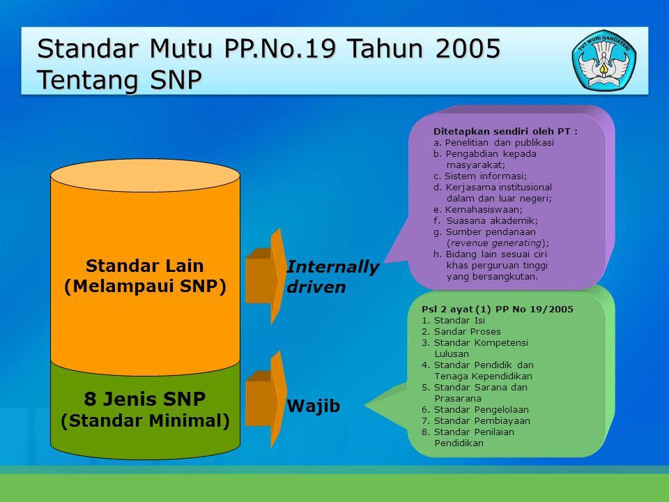 8 Jenis SNP (Standar Minimal) Standar Lain (Melampaui SNP) Wajib Internally driven Psl 2 ayat (1) PP No 19/2005 1.