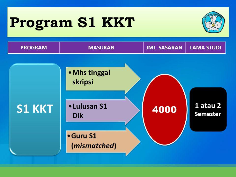 Guru S1 (mismatched) S1 KKT 4000 1 atau 2 Semester •Mhs tinggal skripsi •Lulusan S1 Dik PROGRAMMASUKANJML SASARANLAMA STUDI Program S1 KKT