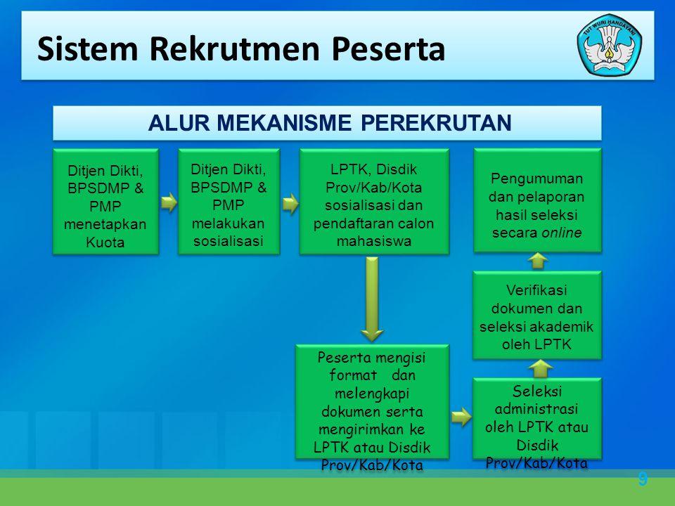 9 ALUR MEKANISME PEREKRUTAN Ditjen Dikti, BPSDMP & PMP menetapkan Kuota Ditjen Dikti, BPSDMP & PMP melakukan sosialisasi LPTK, Disdik Prov/Kab/Kota sosialisasi dan pendaftaran calon mahasiswa Peserta mengisi format dan melengkapi dokumen serta mengirimkan ke LPTK atau Disdik Prov/Kab/Kota Seleksi administrasi oleh LPTK atau Disdik Prov/Kab/Kota Verifikasi dokumen dan seleksi akademik oleh LPTK Pengumuman dan pelaporan hasil seleksi secara online Sistem Rekrutmen Peserta