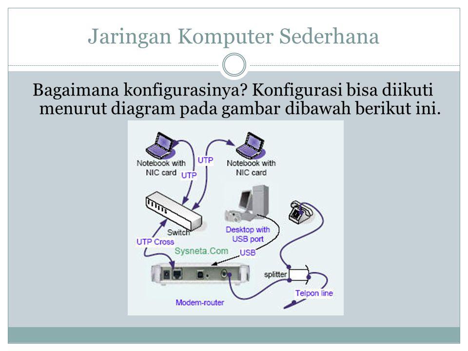 Jaringan Komputer Sederhana Bagaimana konfigurasinya? Konfigurasi bisa diikuti menurut diagram pada gambar dibawah berikut ini.