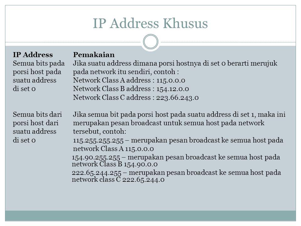 IP Address Khusus IP AddressPemakaian Semua bits padaJika suatu address dimana porsi hostnya di set 0 berarti merujuk porsi host pada pada network itu