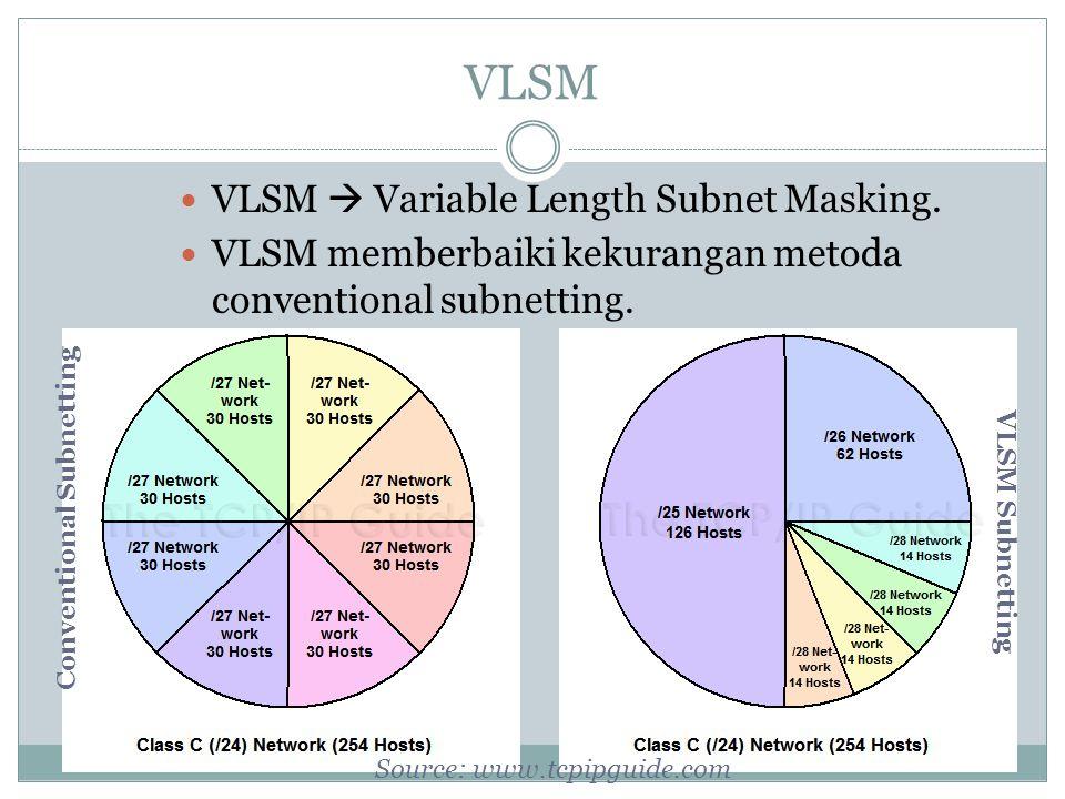  VLSM  Variable Length Subnet Masking.  VLSM memberbaiki kekurangan metoda conventional subnetting. Conventional Subnetting VLSM Subnetting Source: