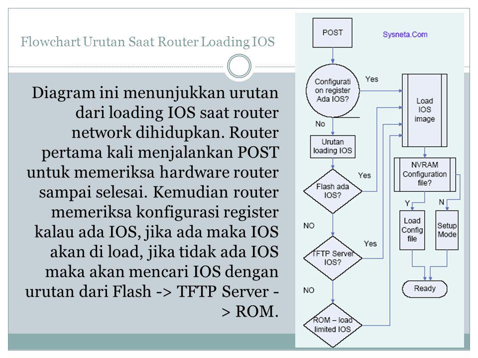 Flowchart Urutan Saat Router Loading IOS Diagram ini menunjukkan urutan dari loading IOS saat router network dihidupkan. Router pertama kali menjalank