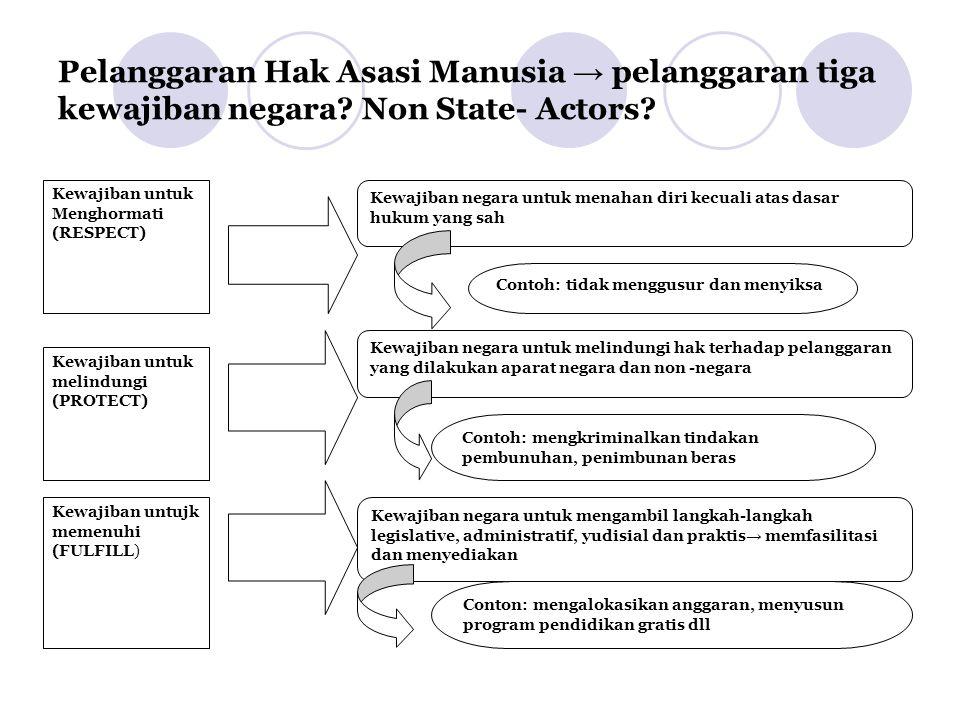 Pelanggaran Hak Asasi Manusia → pelanggaran tiga kewajiban negara? Non State- Actors? Kewajiban untuk Menghormati (RESPECT) Kewajiban untuk melindungi