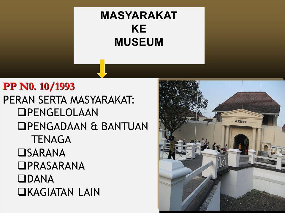 KE MUSEUM PP N0. 10/1993 PP N0. 10/1993 PERAN SERTA MASYARAKAT:  PENGELOLAAN  PENGADAAN & BANTUAN TENAGA  SARANA  PRASARANA  DANA  KAGIATAN LAIN