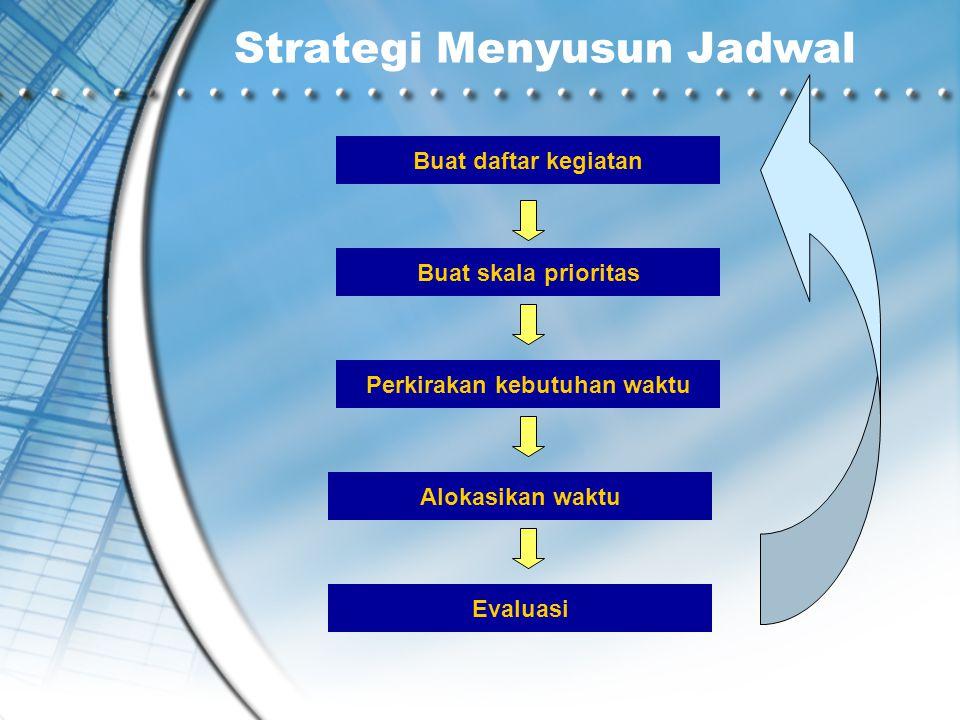 Strategi Menyusun Jadwal Buat daftar kegiatan Buat skala prioritas Perkirakan kebutuhan waktuAlokasikan waktuEvaluasi