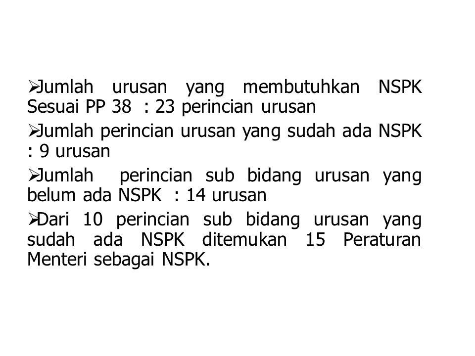  Jumlah urusan yang membutuhkan NSPK Sesuai PP 38 : 23 perincian urusan  Jumlah perincian urusan yang sudah ada NSPK : 9 urusan  Jumlah perincian s