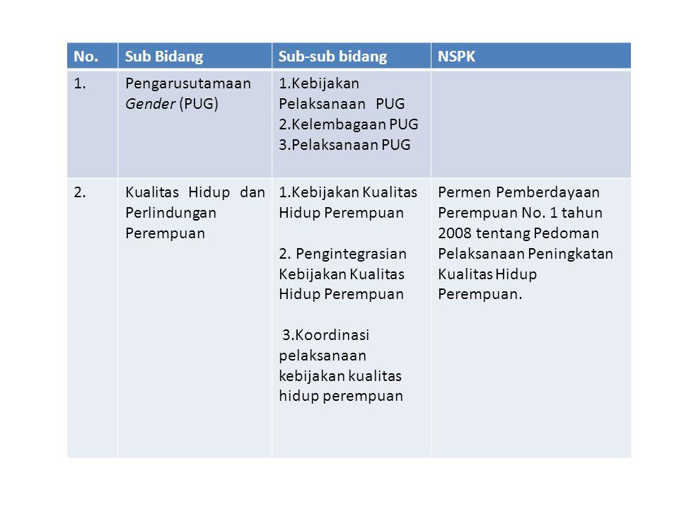 No.Sub bidangSub-sub bidangNSPK 4.Kebijakan Perlindungan Perempuan 5.Pengintegrasian Kebijakan perlindungan perempuan 6.Koordinasi pelaksanaan kebijakan perlindungan perempuan Peraturan menteri negara pemberdayaan perempuan nomor 2 tahun 2008 tentang Pedoman pelaksanaan perlindungan perempuan Peraturan menteri negara pemberdayaan perempuan dan perlindungan anak republik indonesia nomor 19 tahun 2011 tentang pedoman pemberdayaan perempuan korban kekerasan.