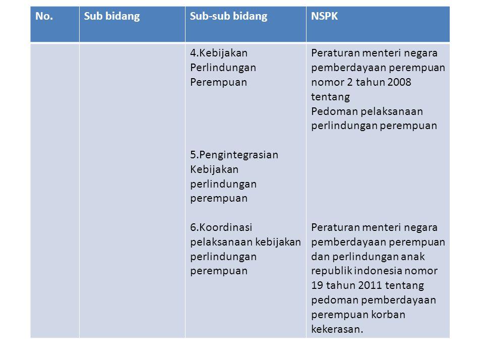 No.Sub bidangSub-sub bidangNSPK 3.Perlindungan Anak1.Kebijakan kesejahteraan dan Perlindungan Anak 2.Pengintegrasian Hak-Hak Anak dalam Kebijakan dan Program Pembangunan.