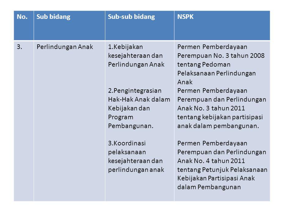 No.Sub bidangSub-sub bidangNSPK Permen Pemberdayaan Perempuan dan Perlindungan Anak No.