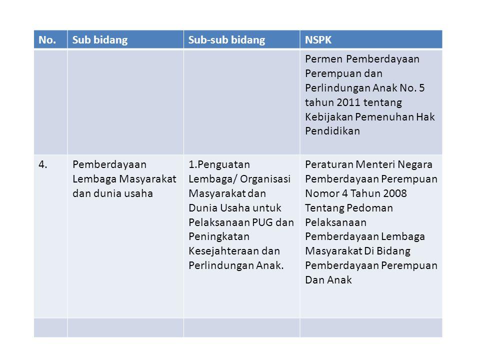 No.Sub bidangSub-sub bidangNSPK Permen Pemberdayaan Perempuan dan Perlindungan Anak No. 5 tahun 2011 tentang Kebijakan Pemenuhan Hak Pendidikan 4.Pemb