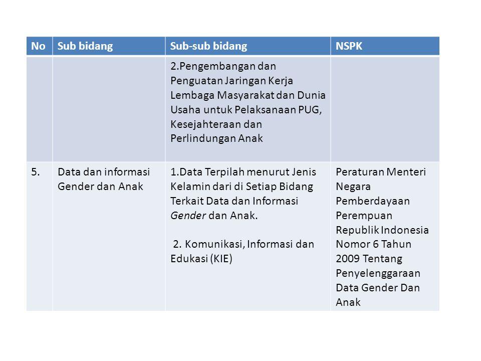 Analisis kesesuaian NSPK Menggunakan 3 (tiga) indikator / kriteria :  Mencantumkan PP No.