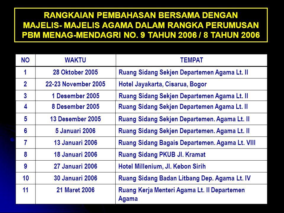 43 Ketentuan lebih lanjut mengenai FKUB dan Dewan Penasihat FKUB provinsi dan kabupaten/kota diatur dengan Peraturan Gubernur.
