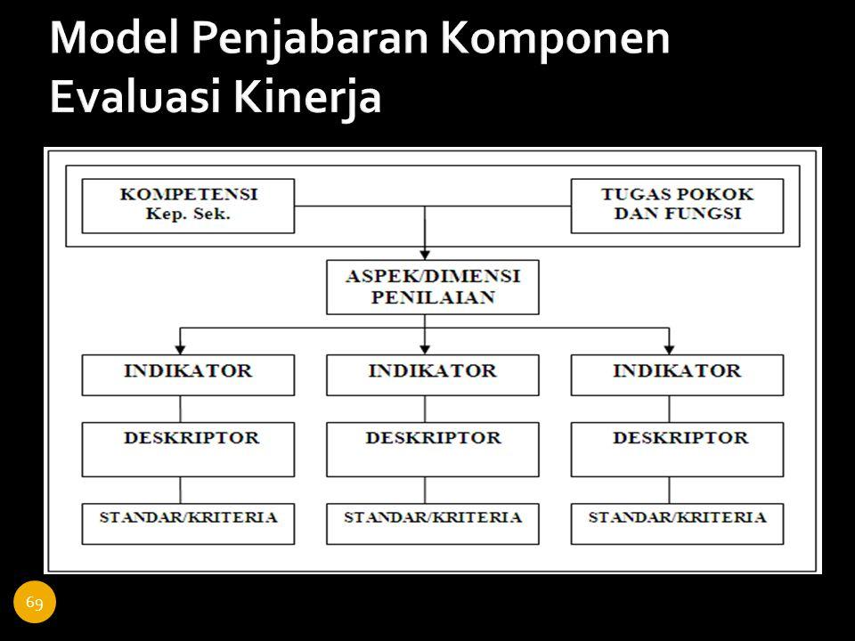 Model Penjabaran Komponen Evaluasi Kinerja 69